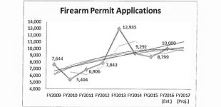 County facing backlog of gun permits
